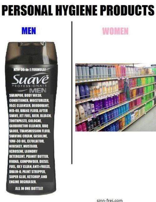 Hygieneprodukte im Geschlechtervergleich