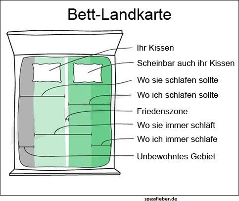 Bett-Landkarte